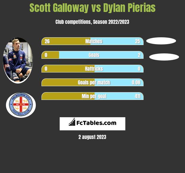 Scott Galloway vs Dylan Pierias infographic