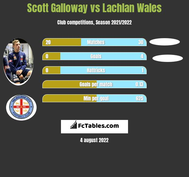 Scott Galloway vs Lachlan Wales infographic