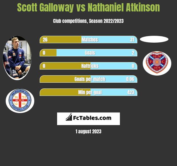 Scott Galloway vs Nathaniel Atkinson infographic