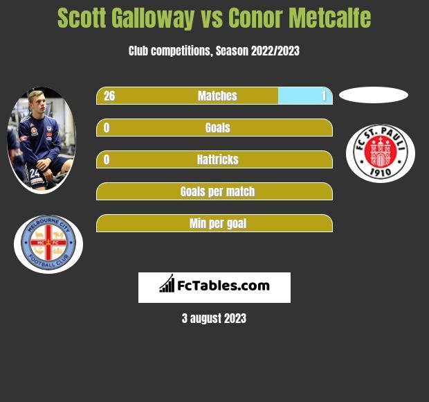 Scott Galloway vs Conor Metcalfe infographic