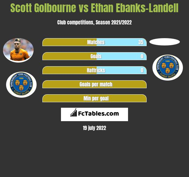 Scott Golbourne vs Ethan Ebanks-Landell infographic