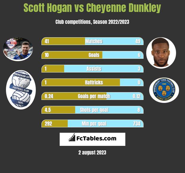 Scott Hogan vs Cheyenne Dunkley infographic