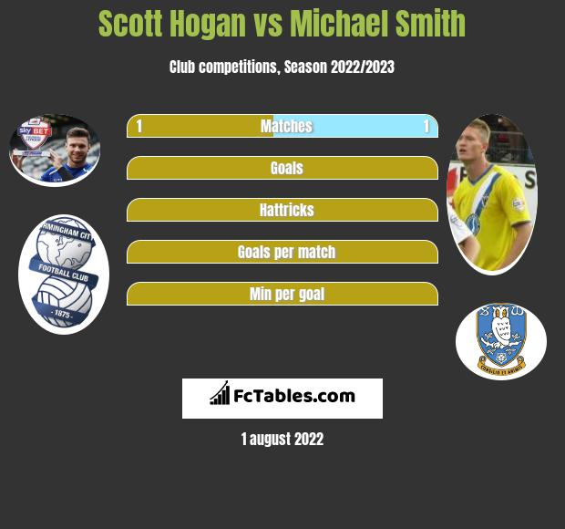 Scott Hogan vs Michael Smith h2h player stats