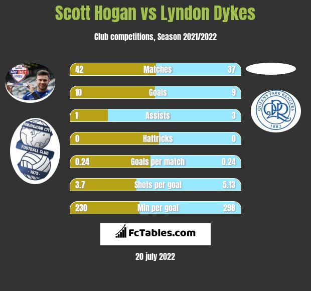 Scott Hogan vs Lyndon Dykes h2h player stats