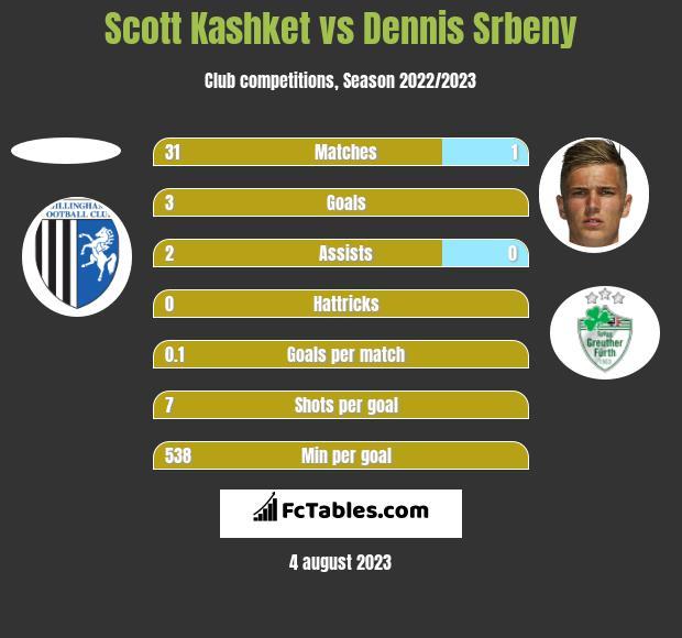 Scott Kashket vs Dennis Srbeny h2h player stats