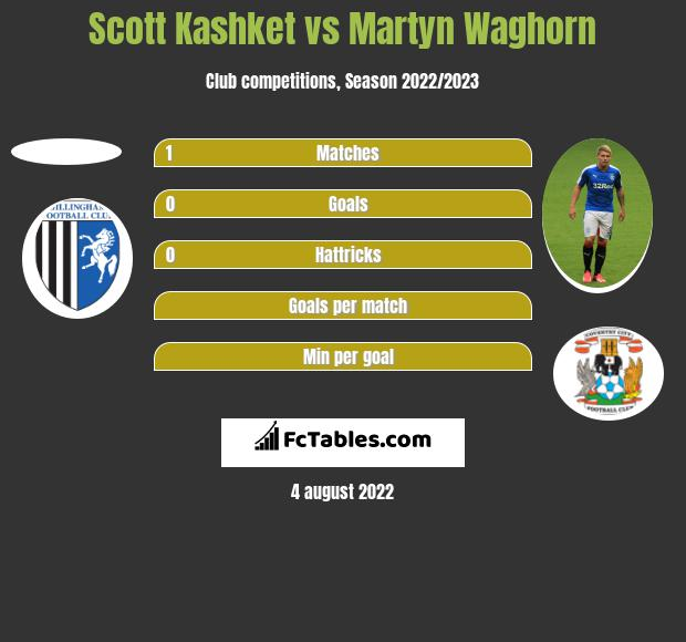 Scott Kashket vs Martyn Waghorn h2h player stats