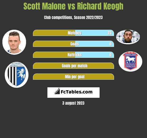 Scott Malone vs Richard Keogh infographic