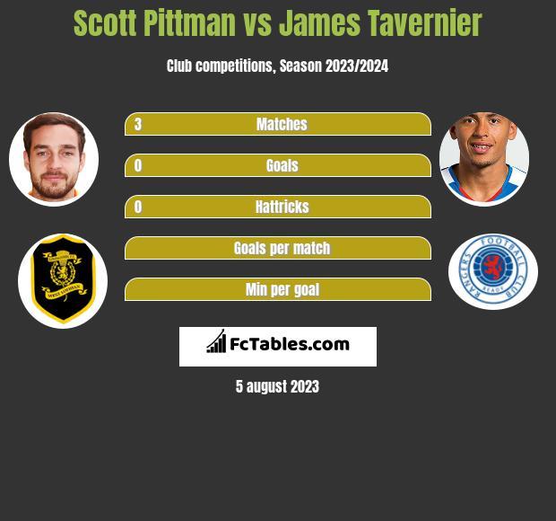 Scott Pittman vs James Tavernier h2h player stats