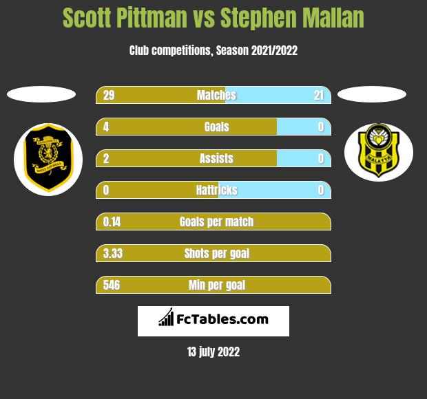 Scott Pittman vs Stephen Mallan h2h player stats