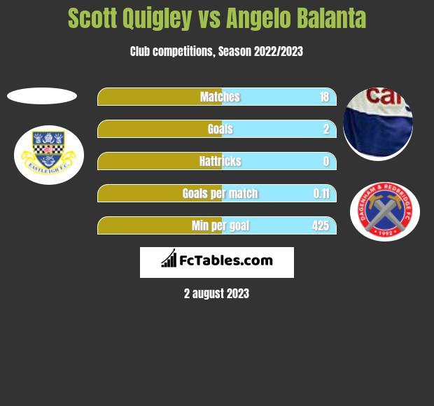 Scott Quigley vs Angelo Balanta h2h player stats