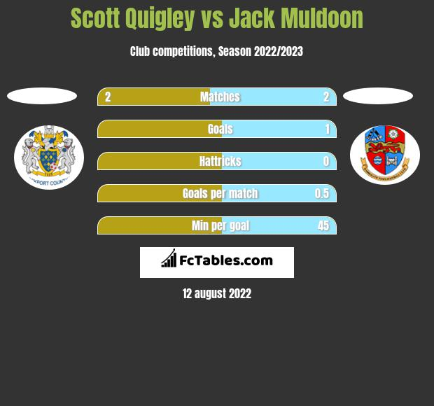Scott Quigley vs Jack Muldoon h2h player stats