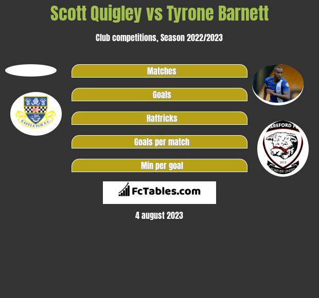 Scott Quigley vs Tyrone Barnett h2h player stats