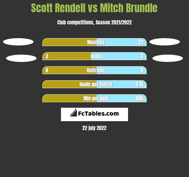 Scott Rendell vs Mitch Brundle h2h player stats