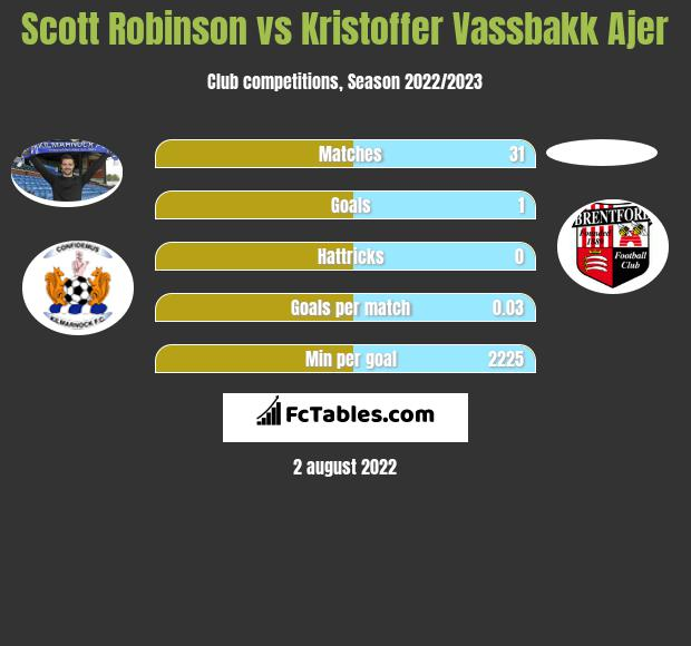Scott Robinson infographic statistics for Celtic