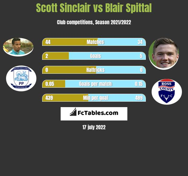 Scott Sinclair vs Blair Spittal h2h player stats