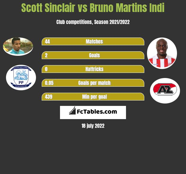 Scott Sinclair vs Bruno Martins Indi infographic