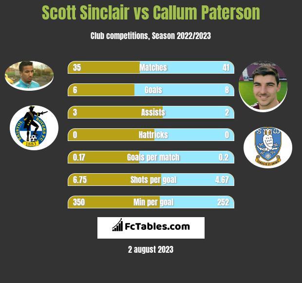 Scott Sinclair vs Callum Paterson h2h player stats