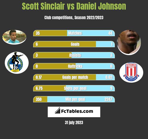Scott Sinclair vs Daniel Johnson infographic