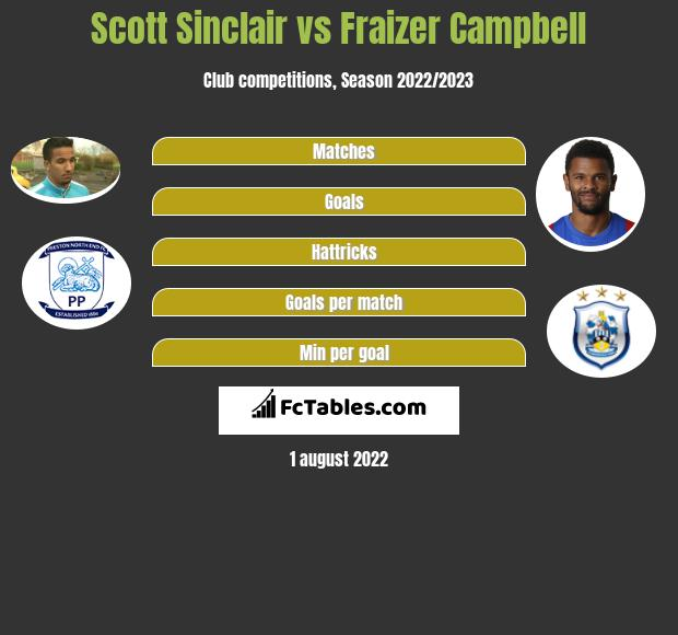 Scott Sinclair vs Fraizer Campbell h2h player stats