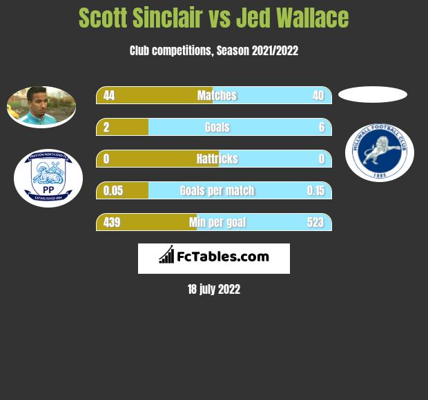 Scott Sinclair vs Jed Wallace h2h player stats