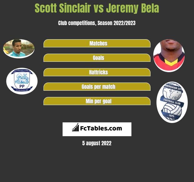 Scott Sinclair vs Jeremy Bela h2h player stats