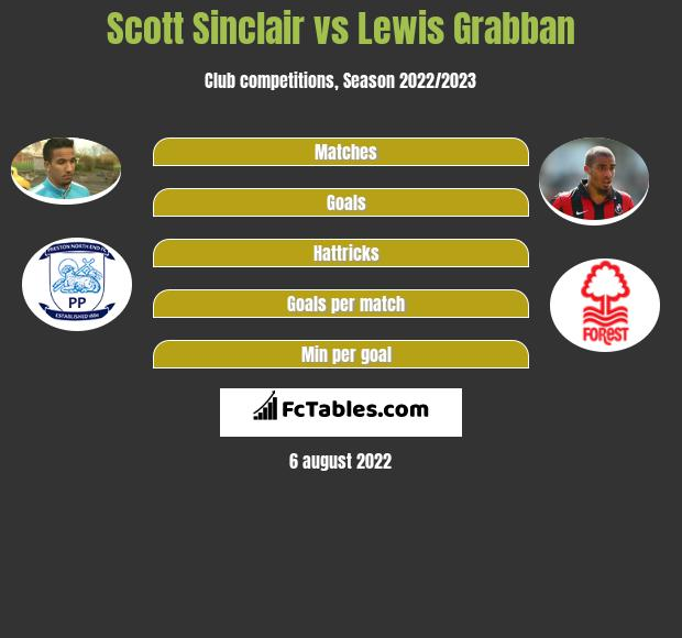 Scott Sinclair vs Lewis Grabban h2h player stats