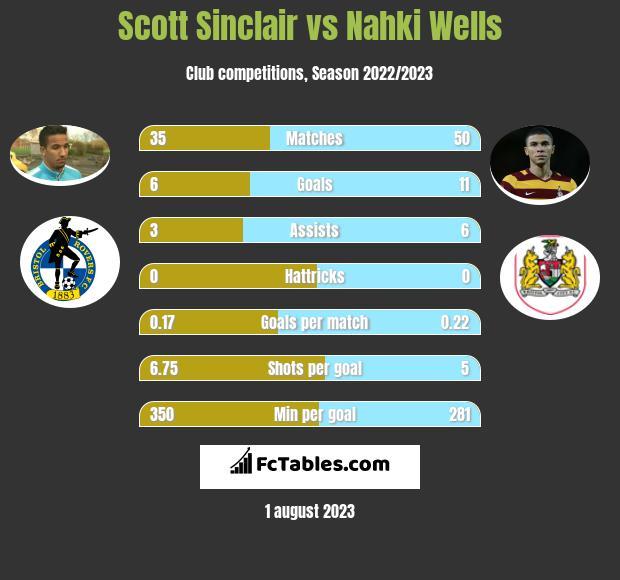 Scott Sinclair vs Nahki Wells h2h player stats