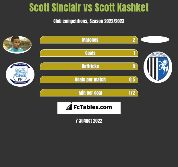 Scott Sinclair vs Scott Kashket h2h player stats