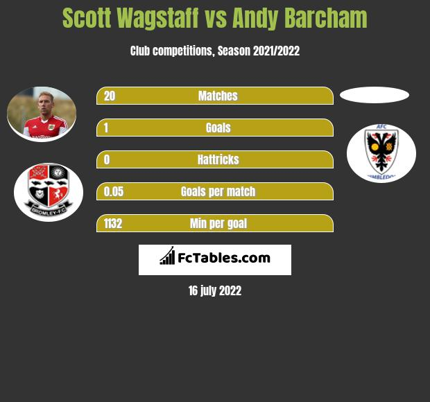 Scott Wagstaff vs Andy Barcham infographic