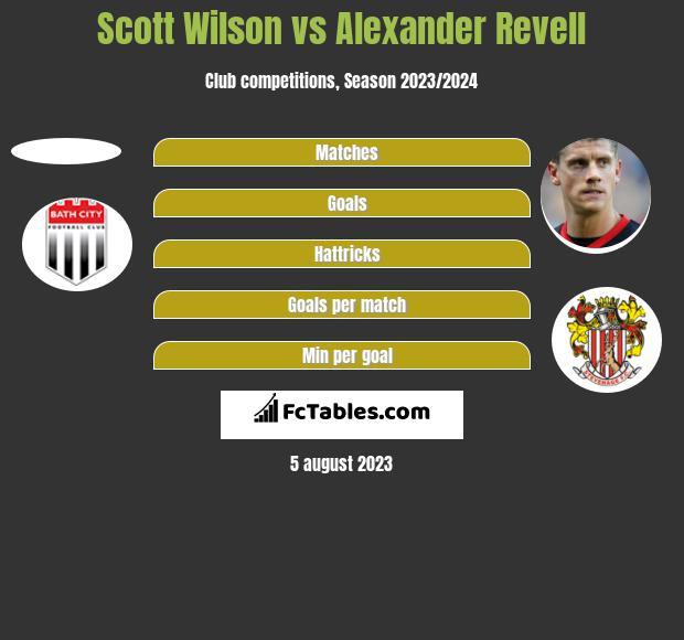 Scott Wilson vs Alexander Revell h2h player stats