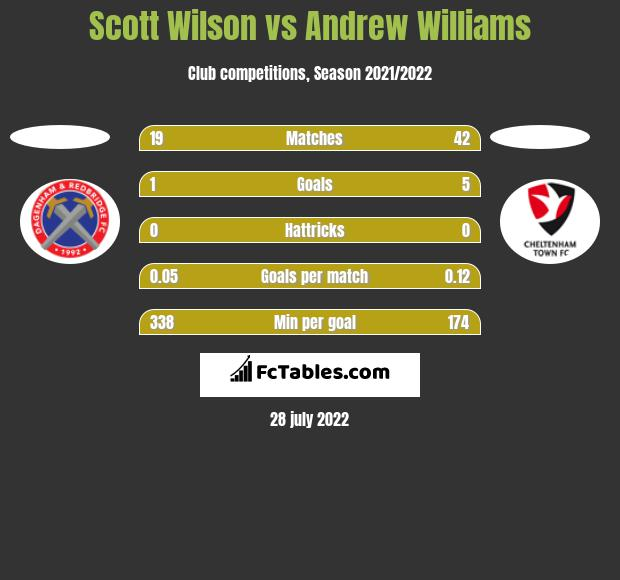 Scott Wilson vs Andrew Williams h2h player stats