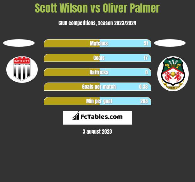 Scott Wilson vs Oliver Palmer h2h player stats
