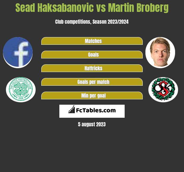 Sead Haksabanovic vs Martin Broberg infographic