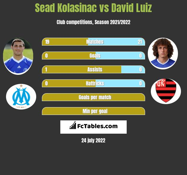 Sead Kolasinac vs David Luiz infographic