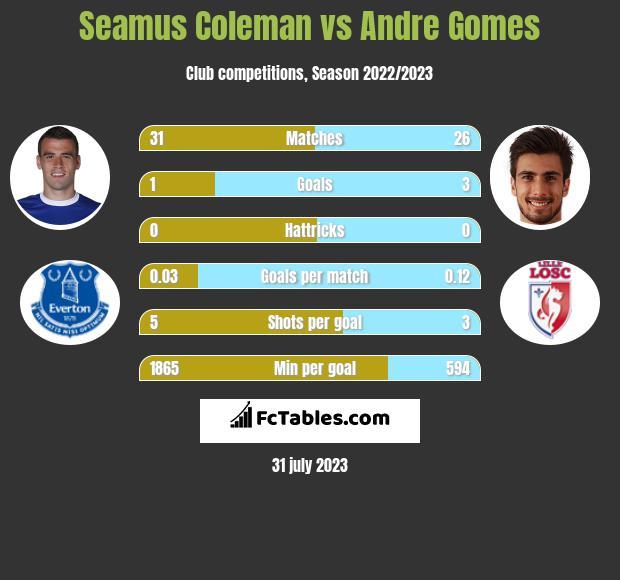 Seamus Coleman vs Andre Gomes infographic