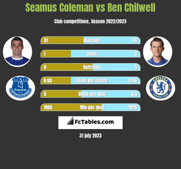 Seamus Coleman vs Ben Chilwell infographic