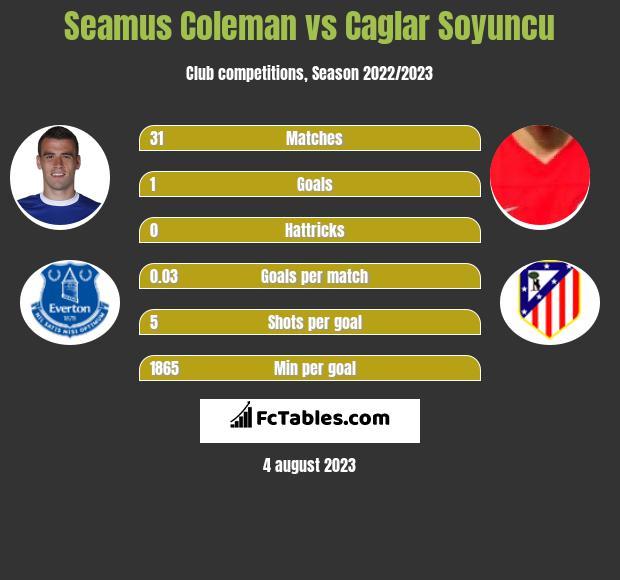 Seamus Coleman vs Caglar Soyuncu infographic