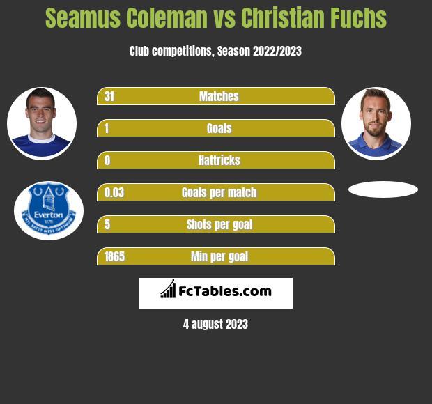 Seamus Coleman vs Christian Fuchs infographic