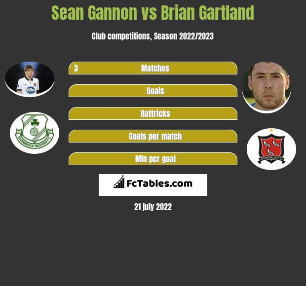Sean Gannon infographic statistics for Dundalk