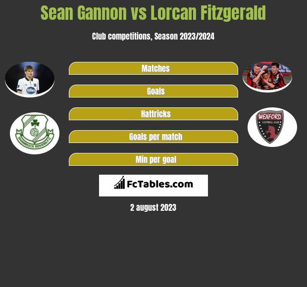 Sean Gannon vs Lorcan Fitzgerald infographic