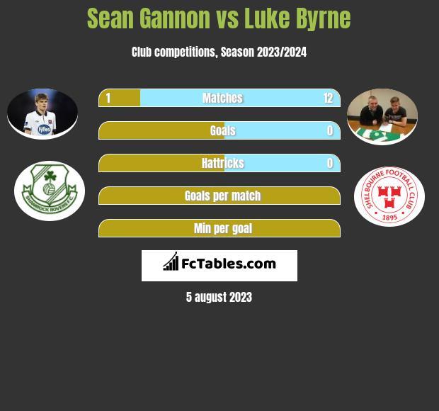 Sean Gannon vs Luke Byrne infographic