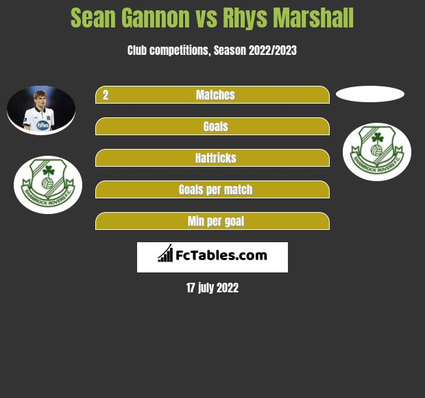 Sean Gannon vs Rhys Marshall infographic