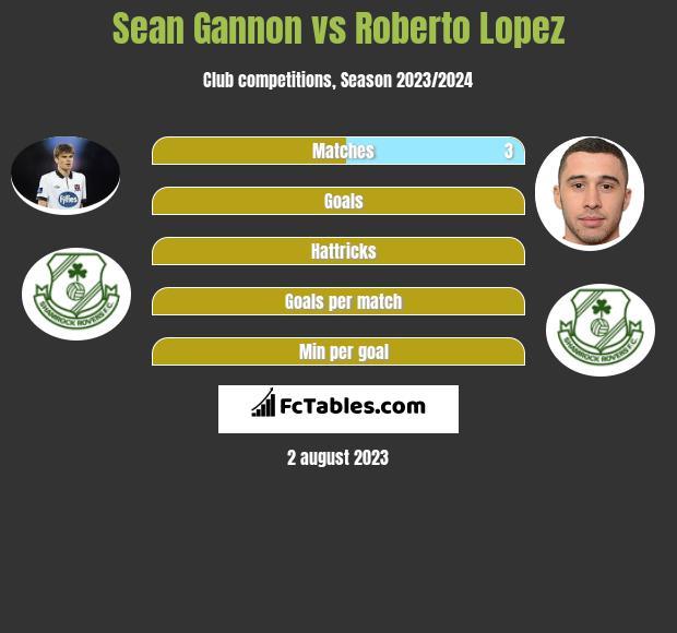 Sean Gannon vs Roberto Lopez infographic