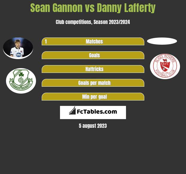 Sean Gannon vs Danny Lafferty infographic