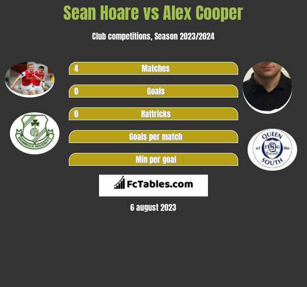 Sean Hoare vs Alex Cooper infographic