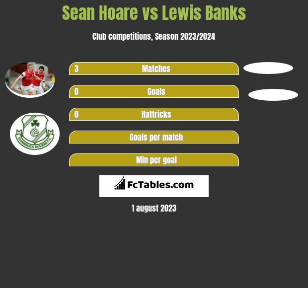 Sean Hoare vs Lewis Banks infographic