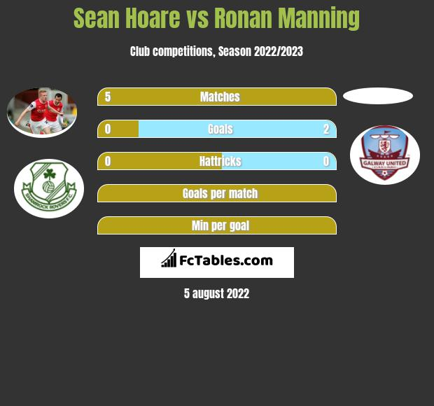 Sean Hoare infographic statistics for Dundalk