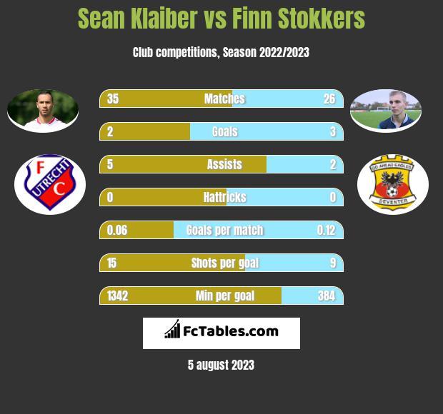 Sean Klaiber vs Finn Stokkers infographic