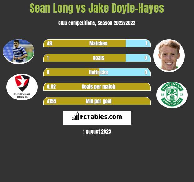 Sean Long vs Jake Doyle-Hayes infographic