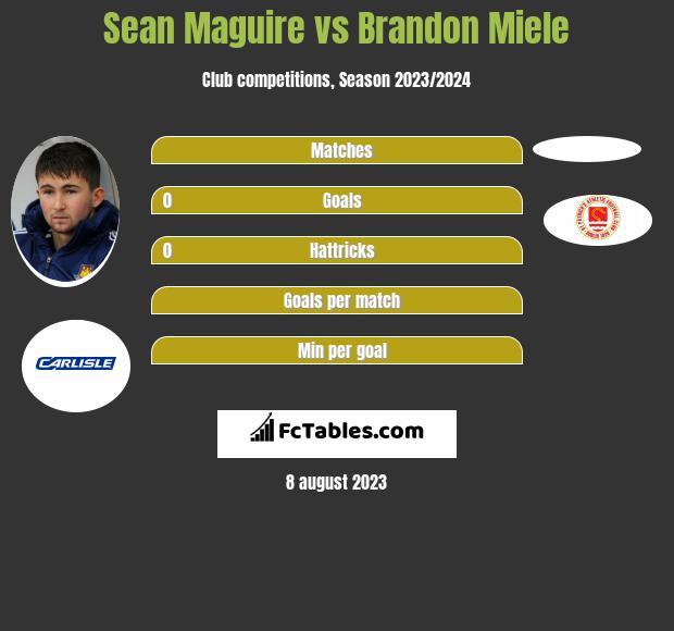 Sean Maguire vs Brandon Miele